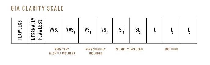 GIA Clarity Chart